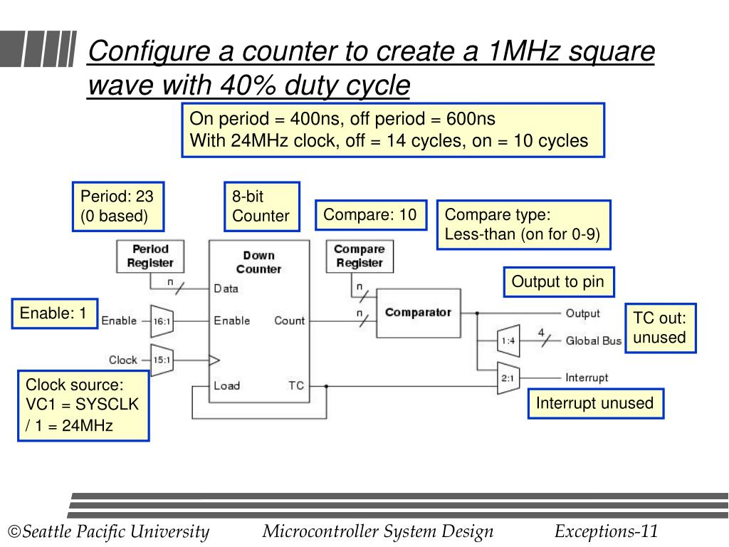 Configure a counter to create a 1MHz square wave with 40% duty cycle