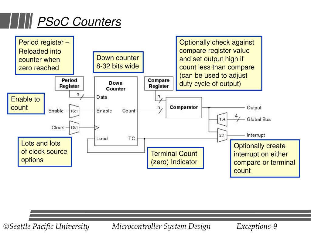 PSoC Counters