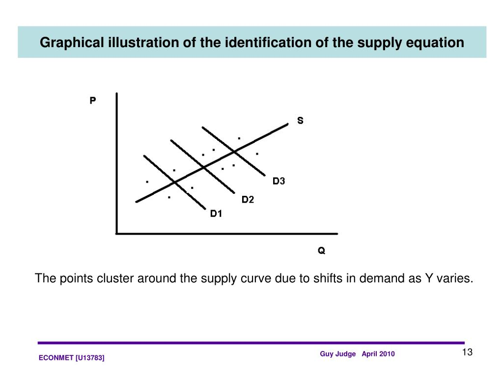 Graphical illustration of the identification of the supply equation
