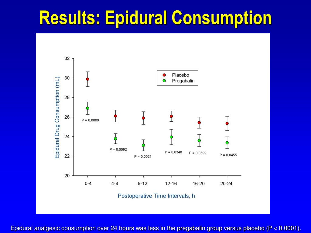 Results: Epidural Consumption