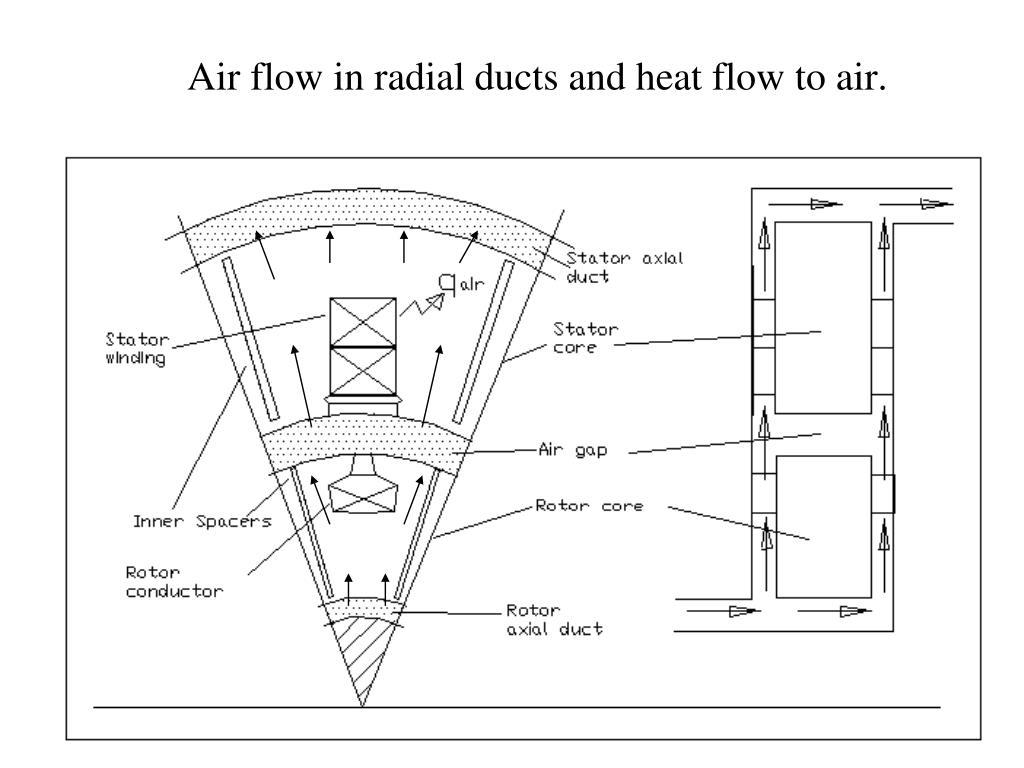 Axial Flow Heat Exchanger : Radial flow heat exchanger pictures to pin on pinterest