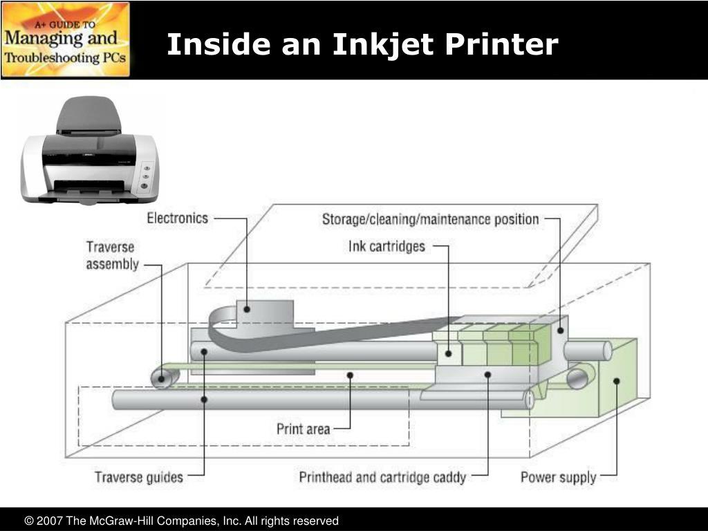 Inside an Inkjet Printer