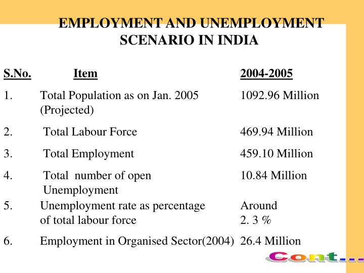 EMPLOYMENT AND UNEMPLOYMENT                        SCENARIO IN INDIA