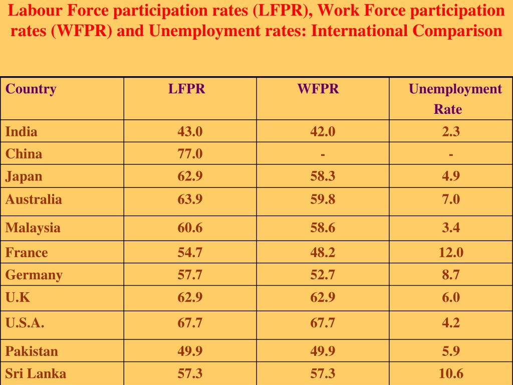 Labour Force participation rates (LFPR), Work Force participation rates (WFPR) and Unemployment rates: International Comparison