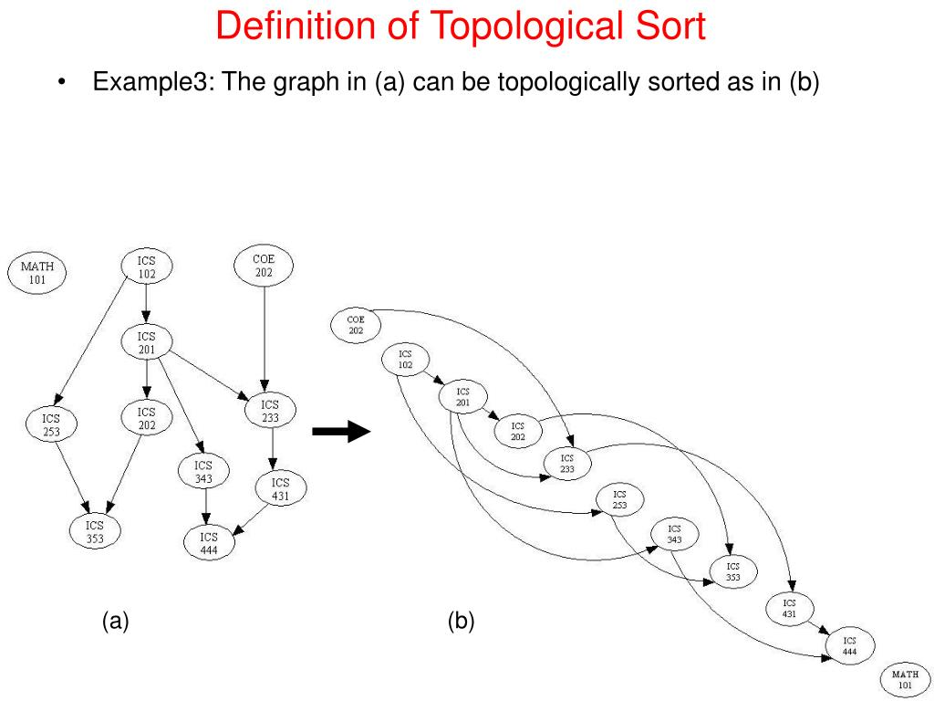 Definition of Topological Sort