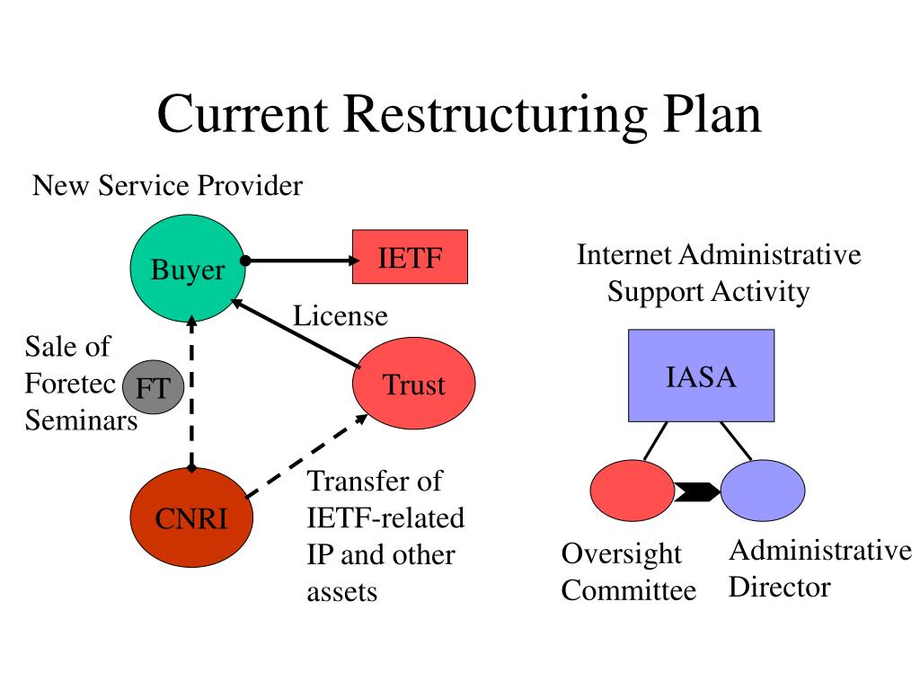 Current Restructuring Plan