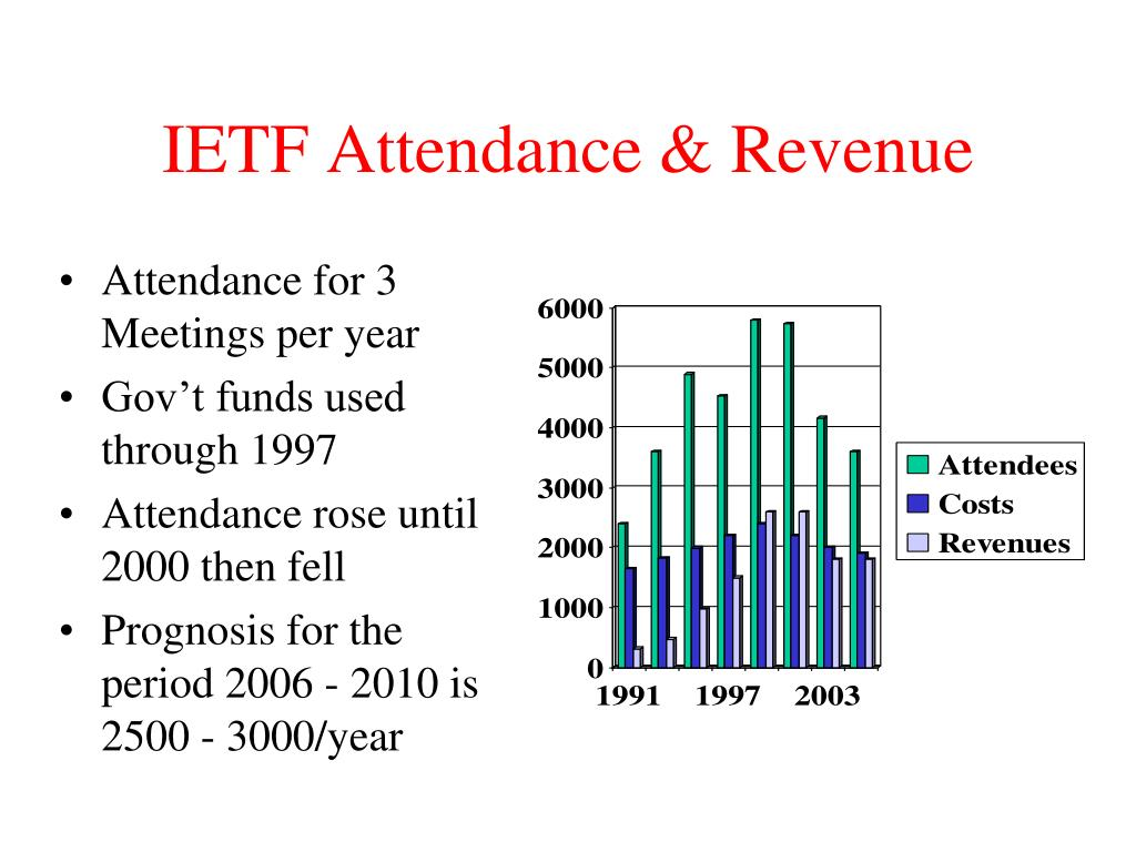 IETF Attendance & Revenue
