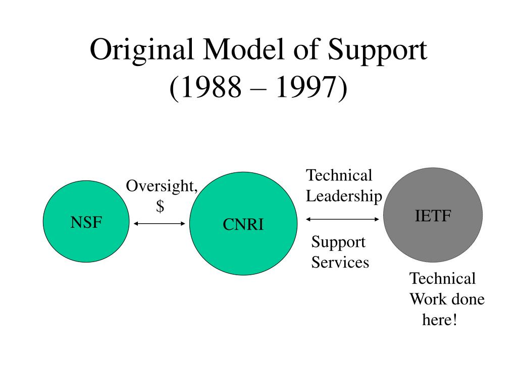 Original Model of Support