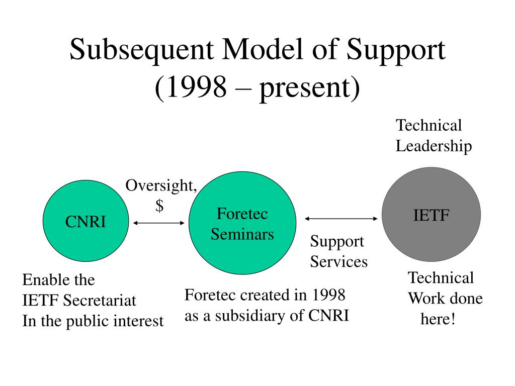 Subsequent Model of Support