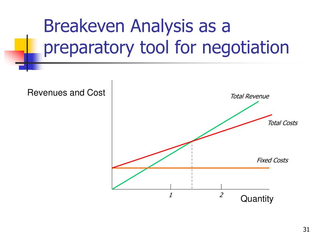 Breakeven Analysis as a preparatory tool for negotiation