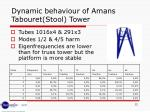 dynamic behaviour of amans tabouret stool tower