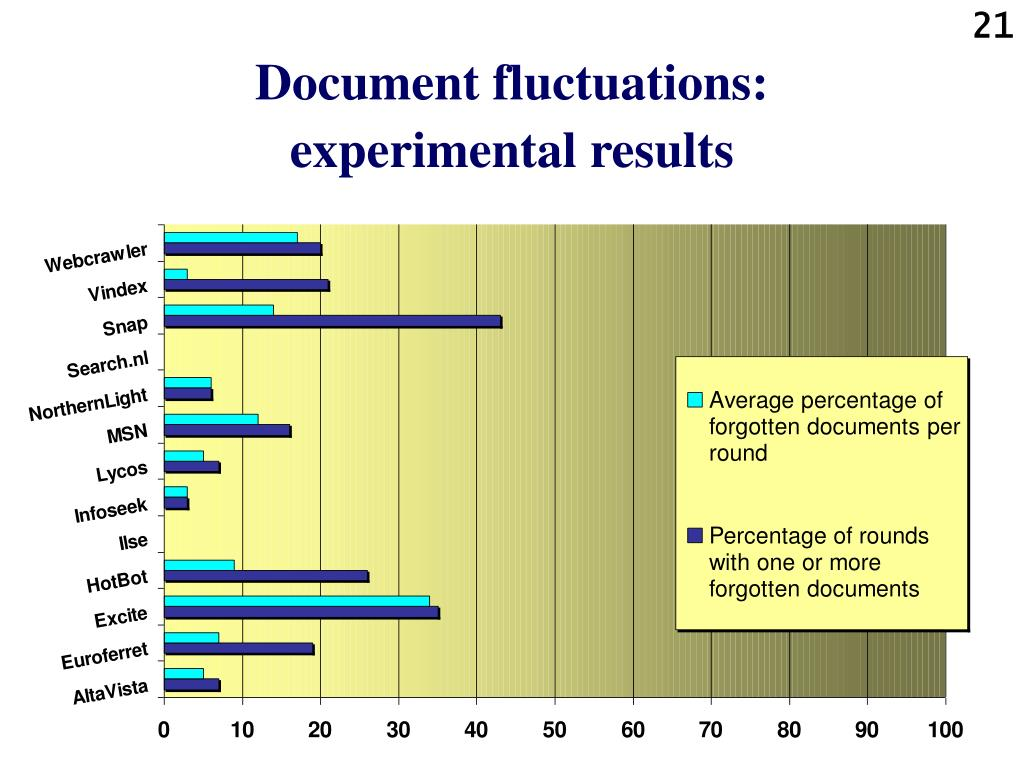 Document fluctuations: