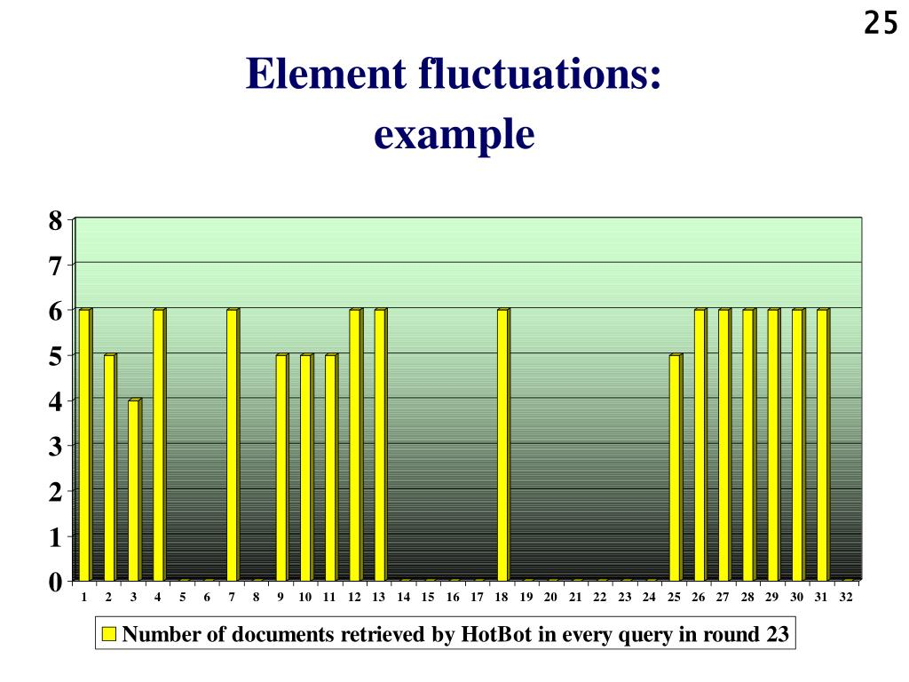 Element fluctuations: