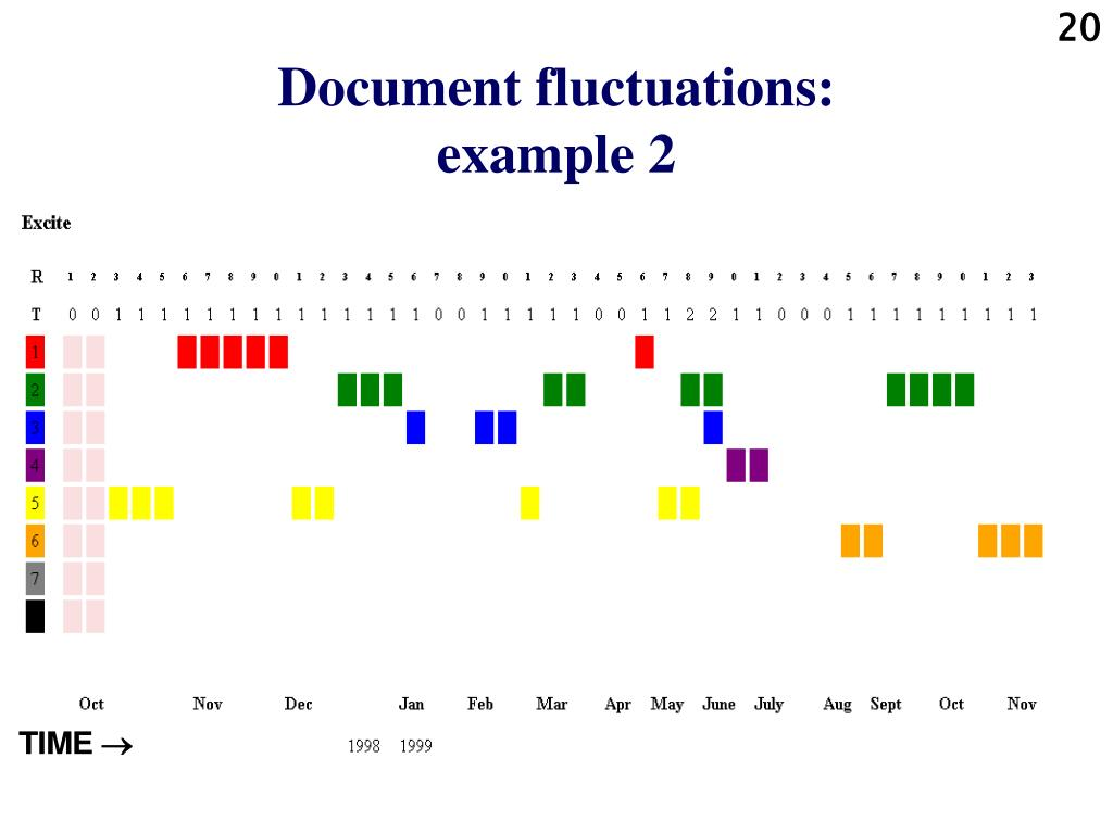 Document fluctuations: example 2