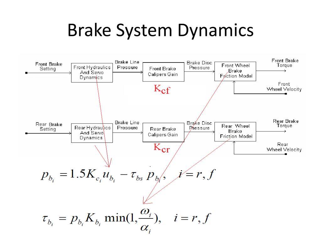 Brake System Dynamics
