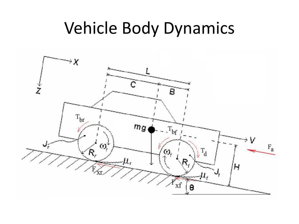 Vehicle Body Dynamics