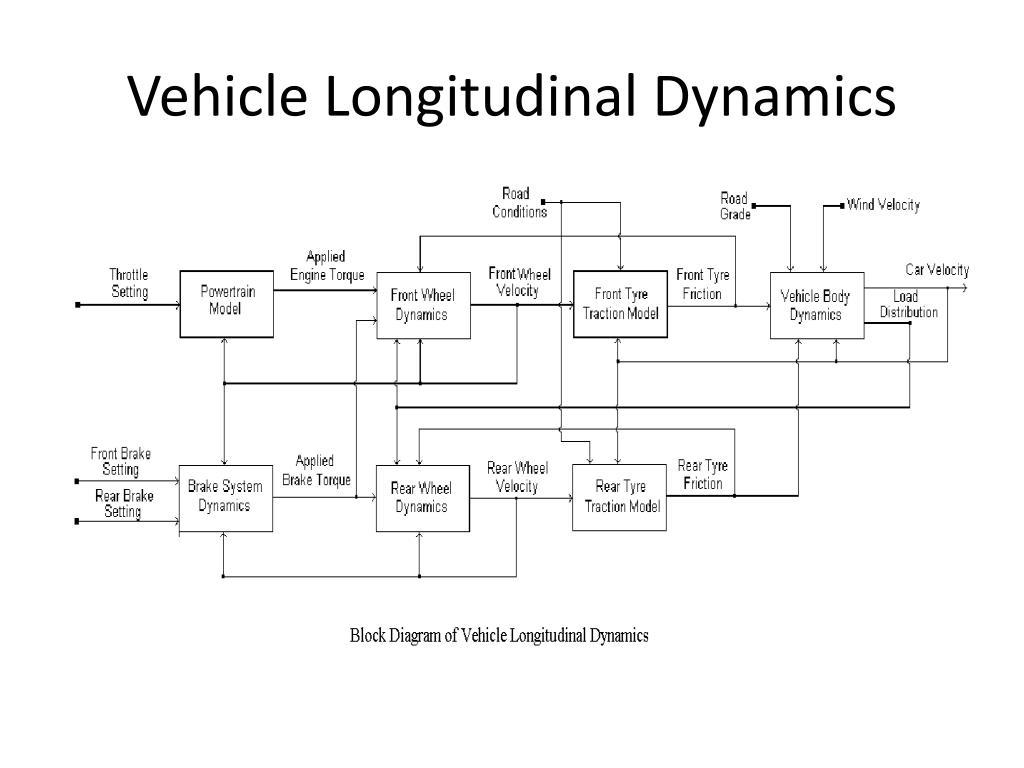 Vehicle Longitudinal Dynamics