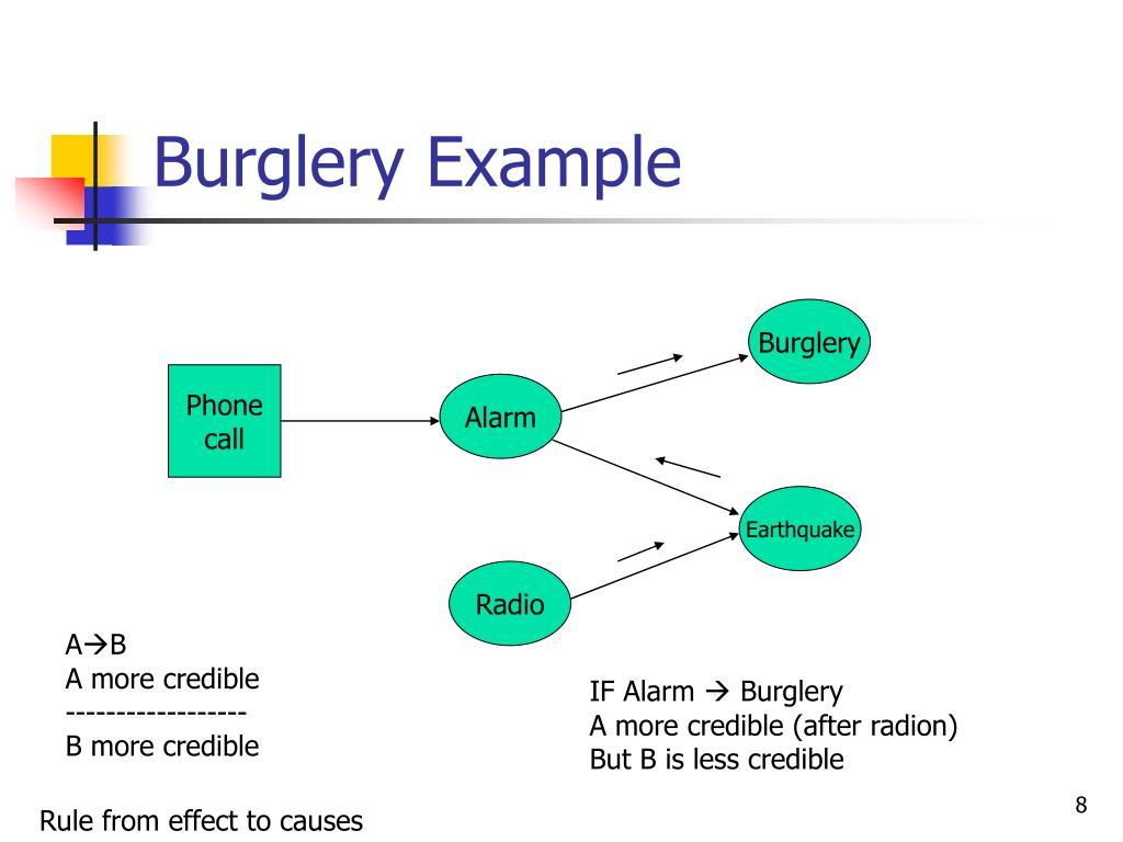 Burglery Example