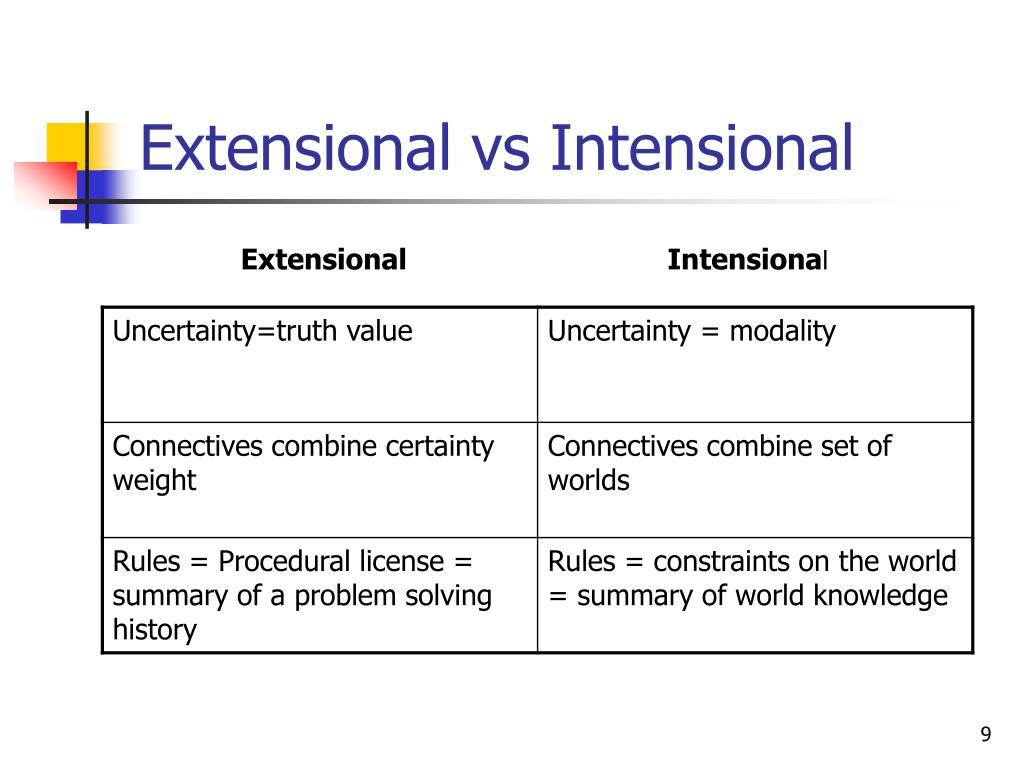 Extensional vs Intensional