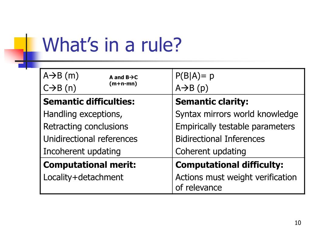 What's in a rule?