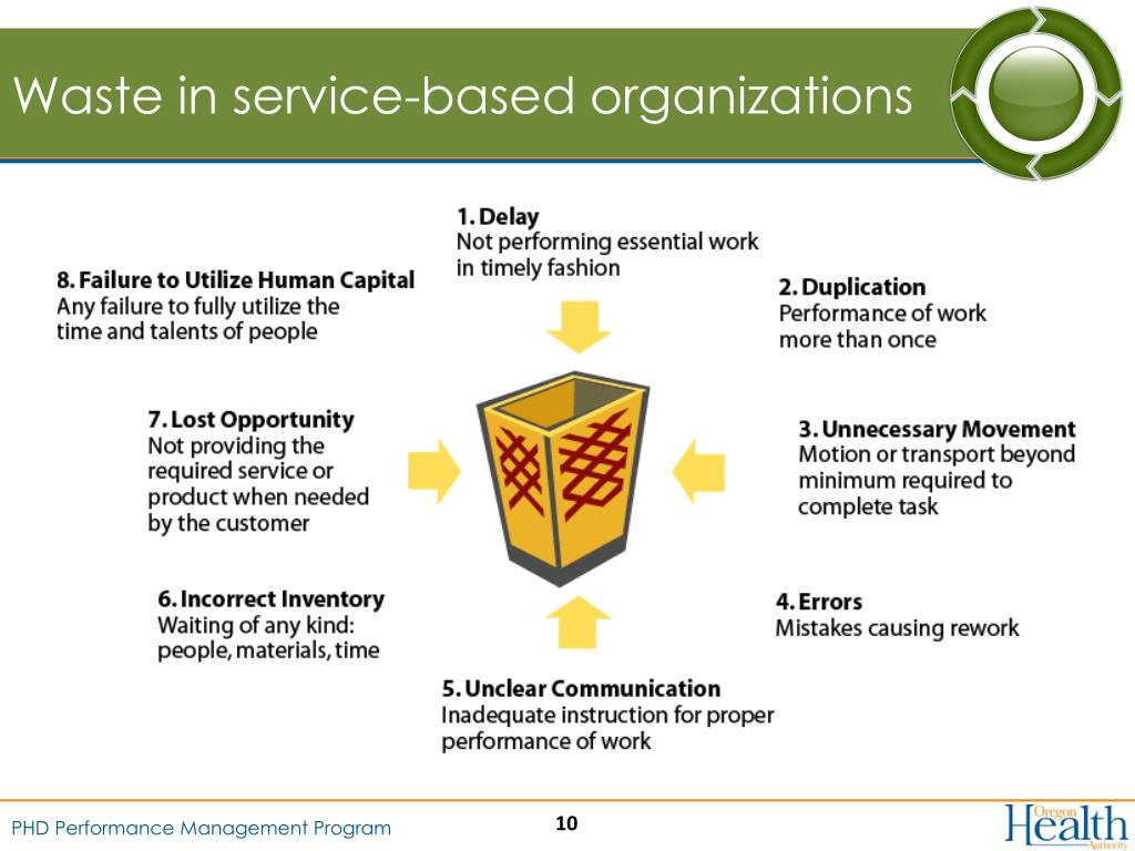 Waste in service-based organizations