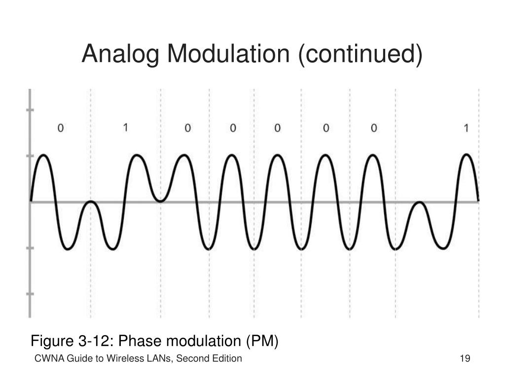 digital modulation Digital modulation techniques are available and can also be designed depending upon the type of signal and the application [17] thus a better digital modulation.