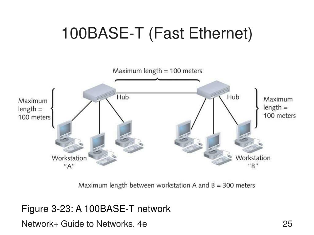 100BASE-T (Fast Ethernet)
