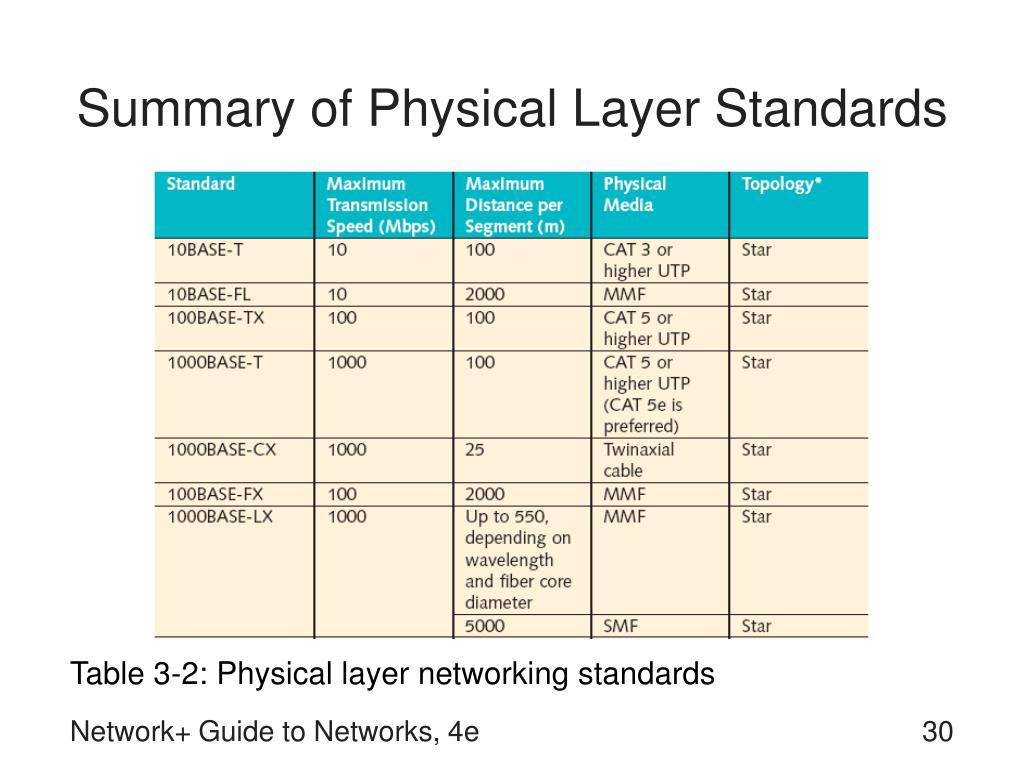 Summary of Physical Layer Standards