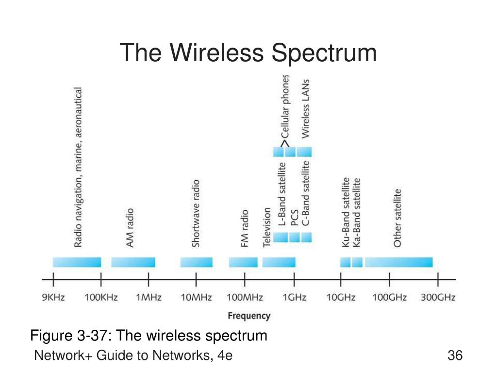 The Wireless Spectrum