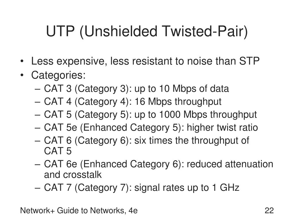 UTP (Unshielded Twisted-Pair)