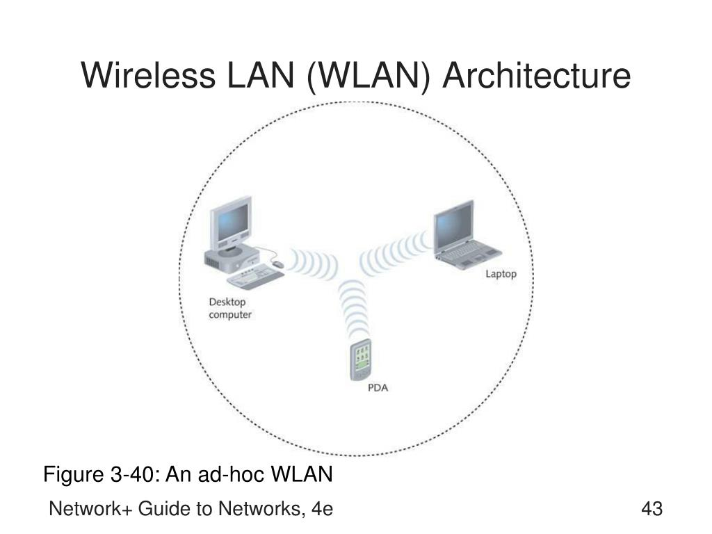 Wireless LAN (WLAN) Architecture