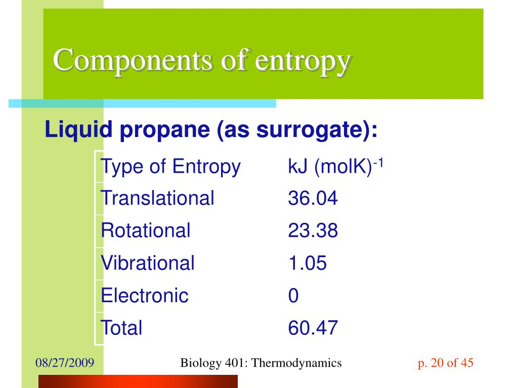 Components of entropy