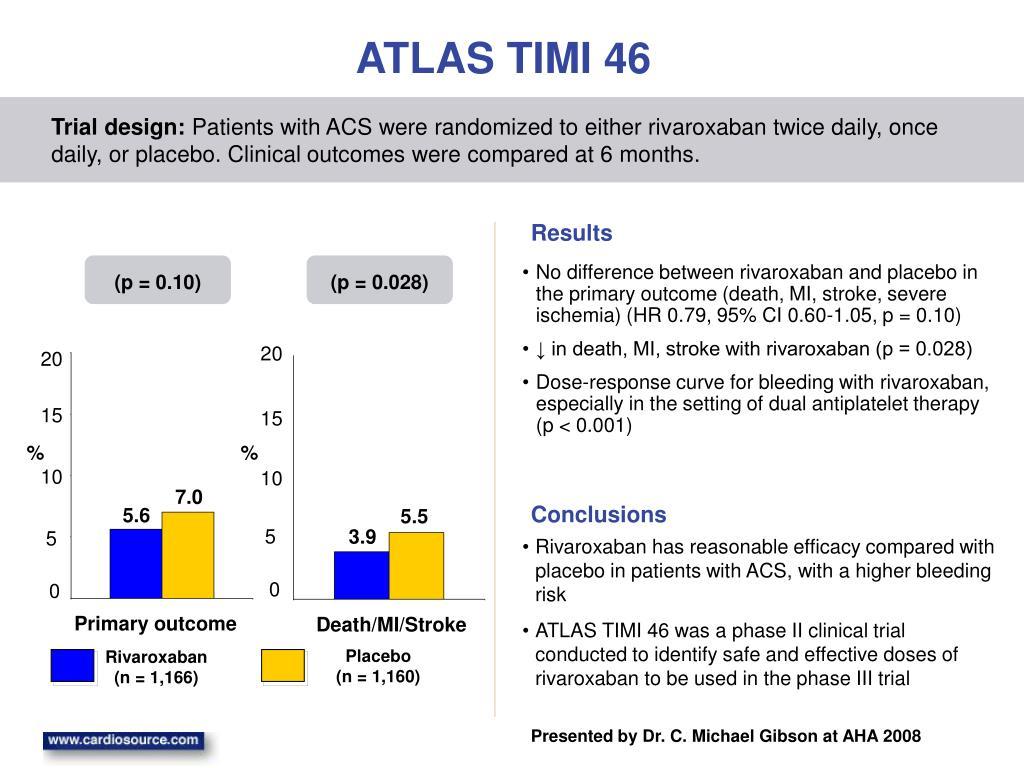 ATLAS TIMI 46