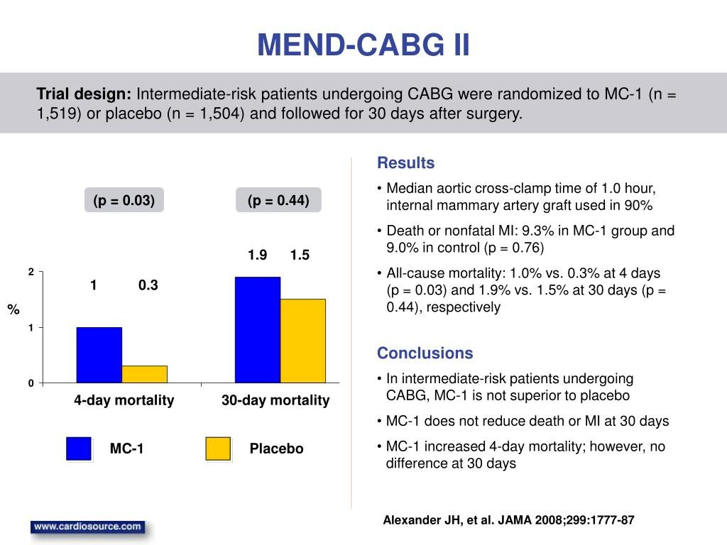 MEND-CABG II