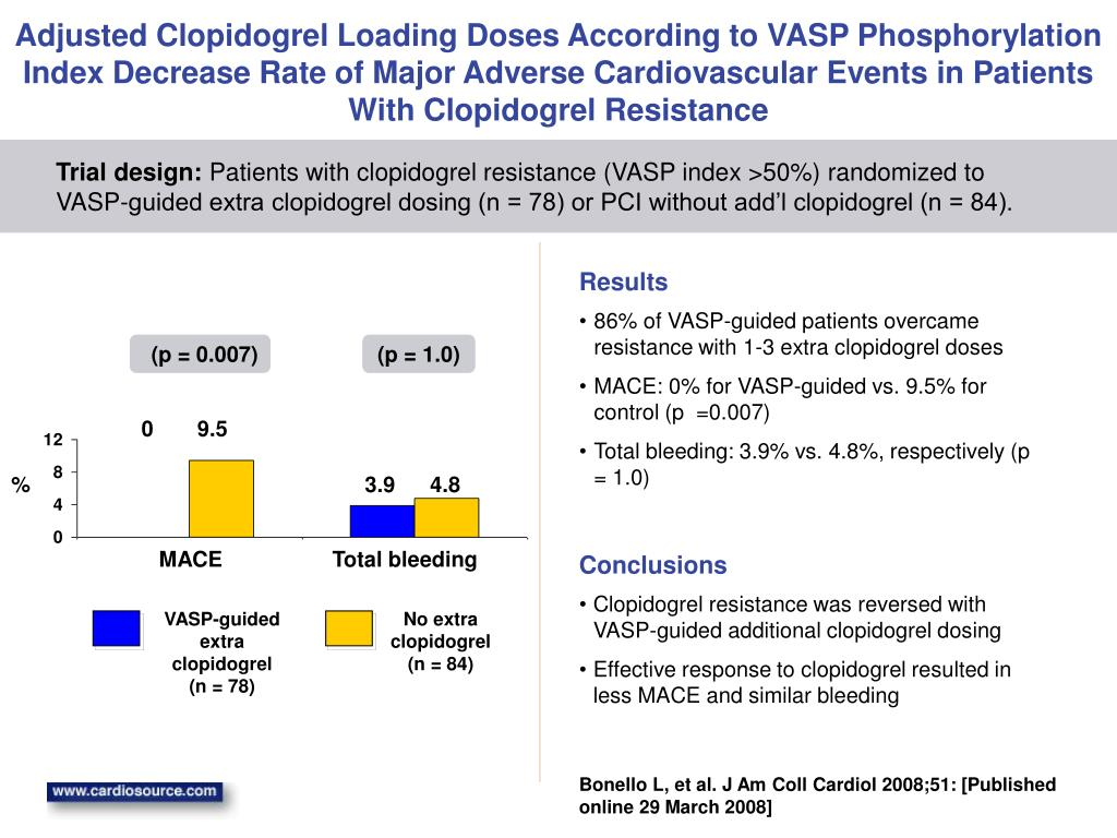 Adjusted Clopidogrel Loading Doses According to VASP Phosphorylation Index Decrease Rate of Major Adverse Cardiovascular Events in Patients With Clopidogrel Resistance