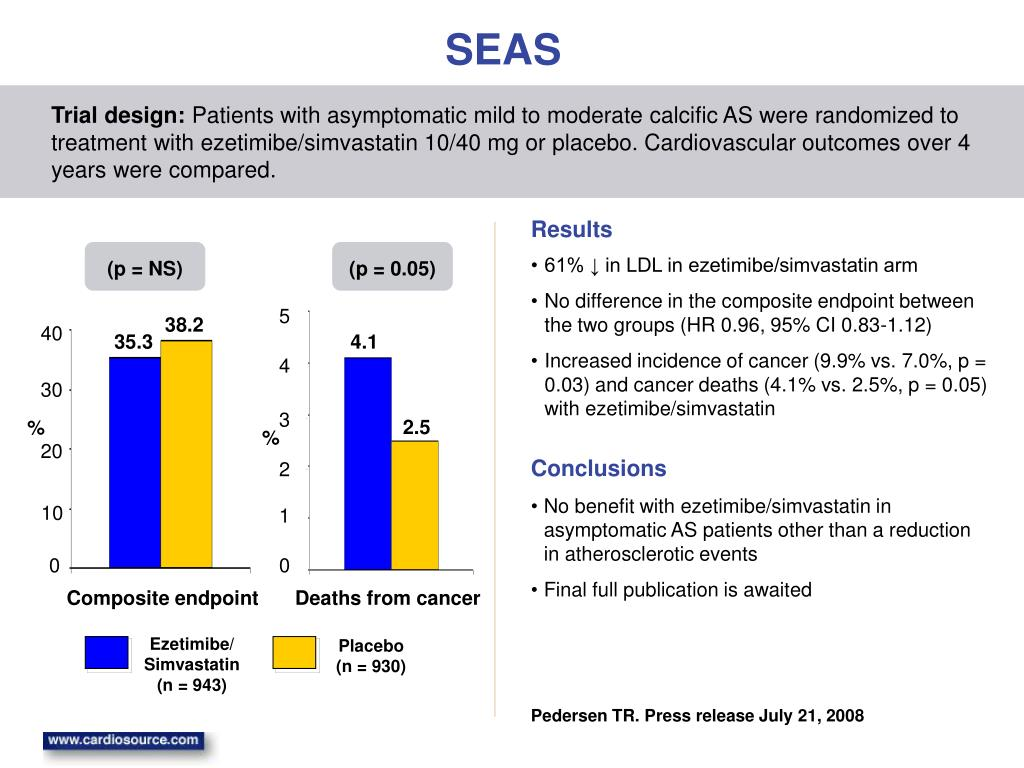 61% ↓ in LDL in ezetimibe/simvastatin arm
