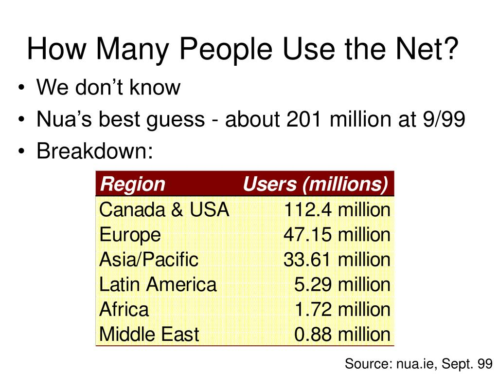 How Many People Use the Net?