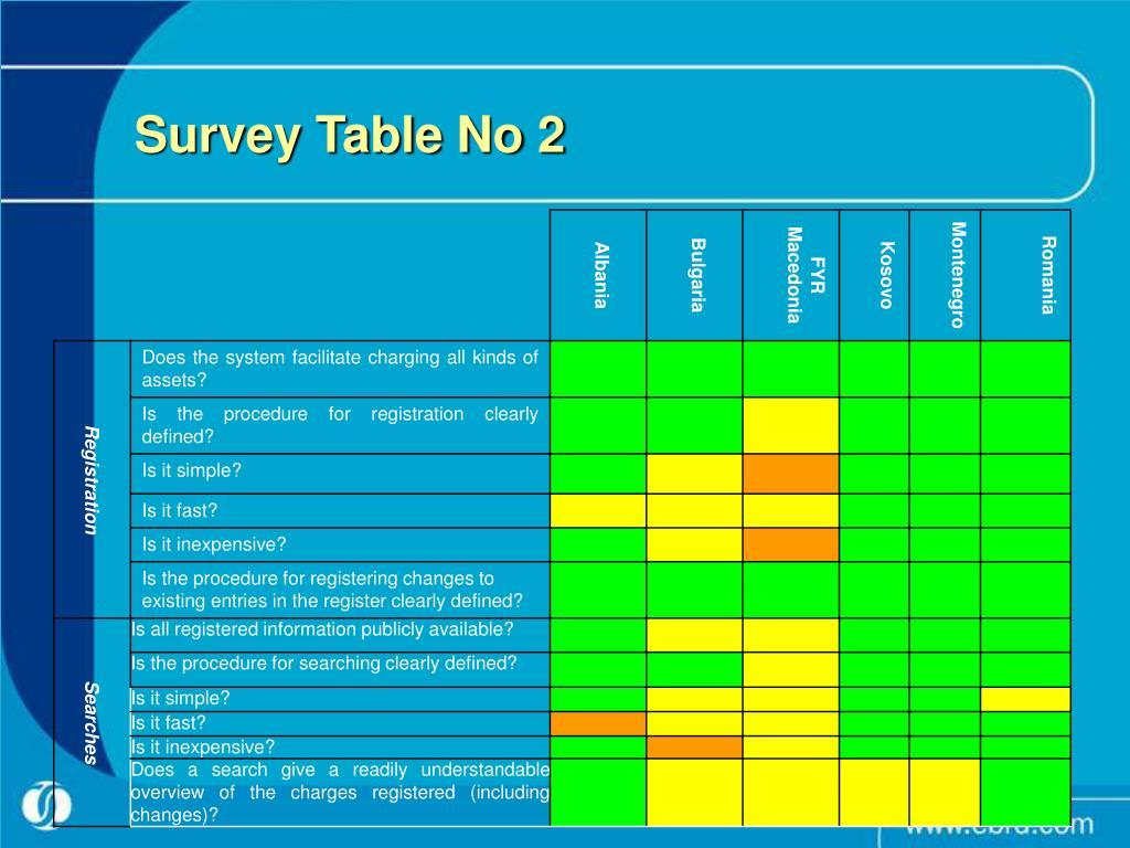 Survey Table No 2