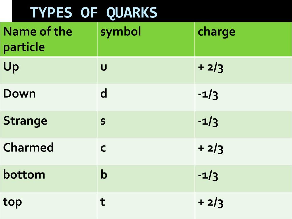 TYPES OF QUARKS