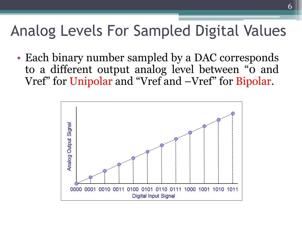 Analog Levels For Sampled Digital Values