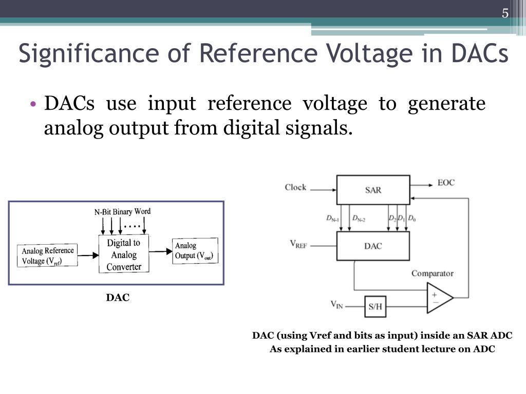 Significance of Reference Voltage in DACs