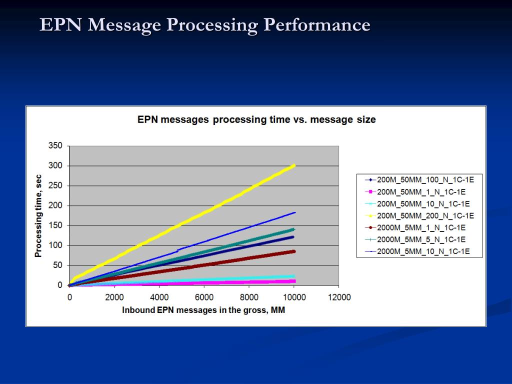 EPN Message Processing Performance