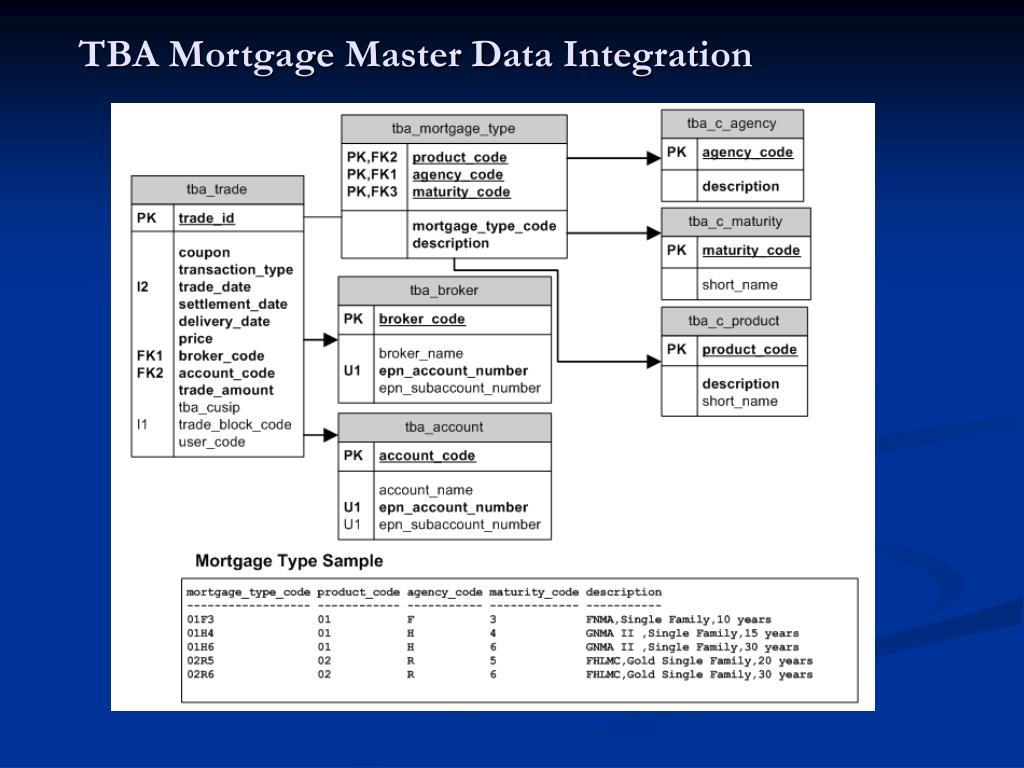 TBA Mortgage Master Data Integration