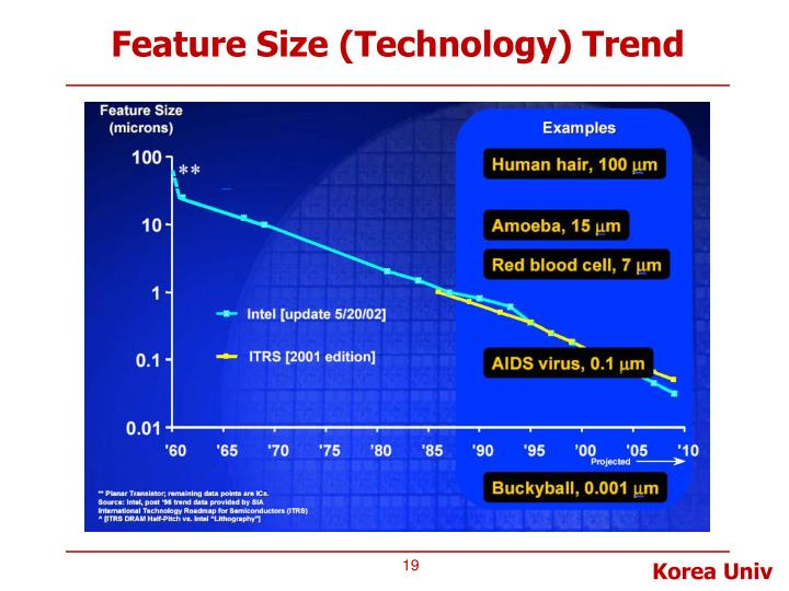 Feature Size (Technology) Trend