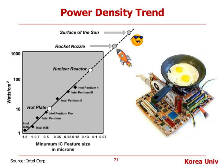 Power Density Trend