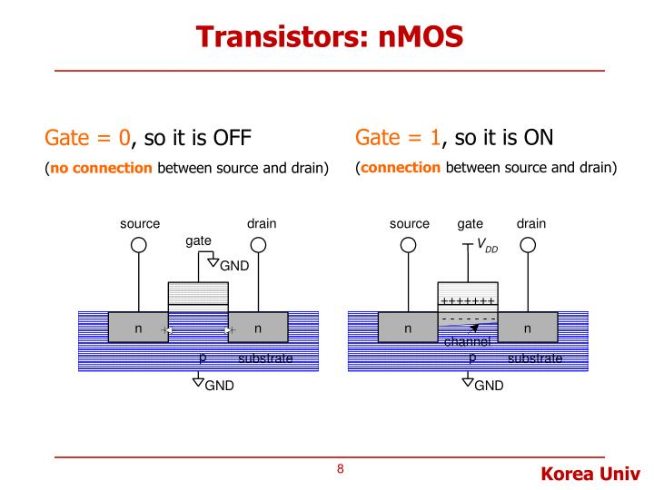 Transistors: nMOS