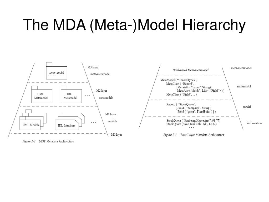 The MDA (Meta-)Model Hierarchy
