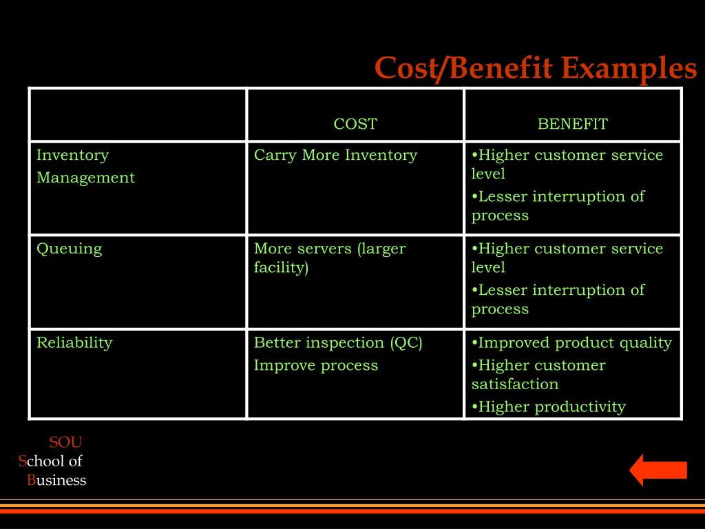 Cost/Benefit Examples