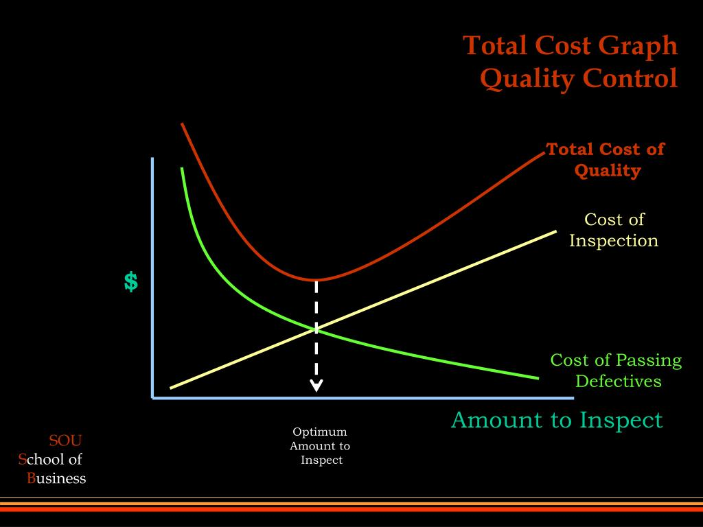 Total Cost of