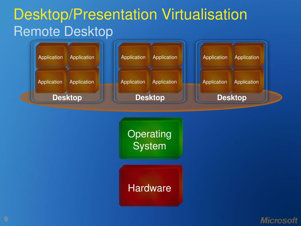 Desktop/Presentation Virtualisation